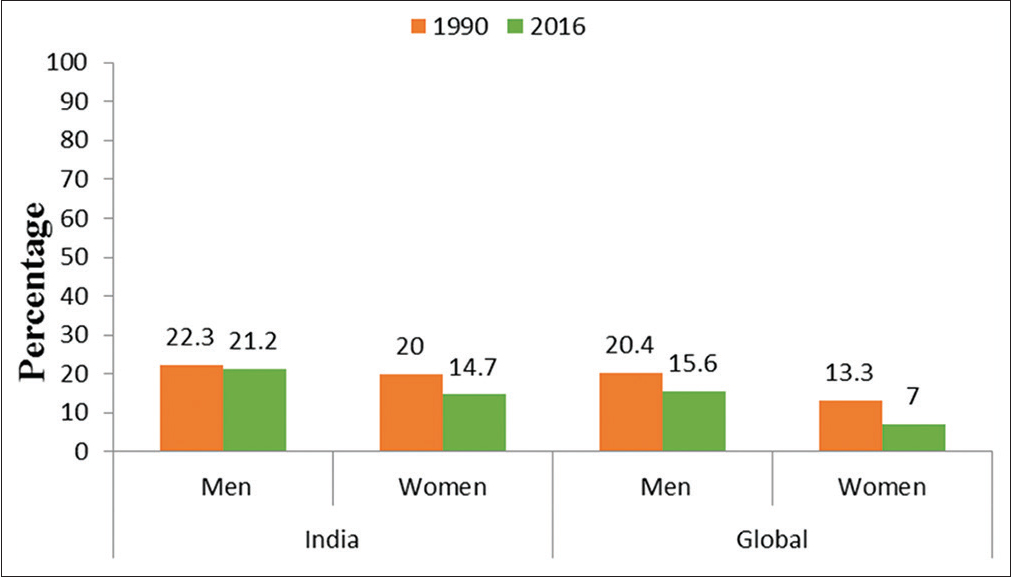 Figure 2: Suicide death rates in India compared to global rates