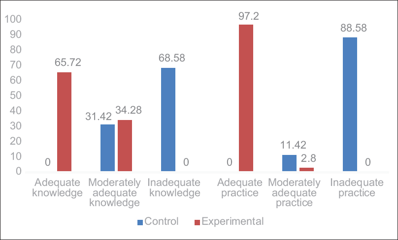 Figure 2: Distribution of mothers according to levels of knowledge and practice in control and experimental groups at post-test